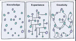 knowledge-experience-creativity